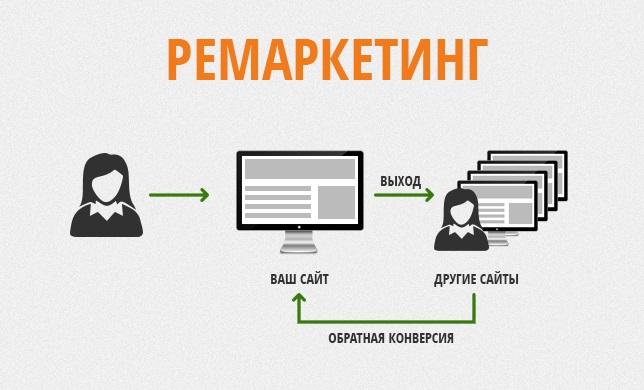 Ремаркетинг в Алматы